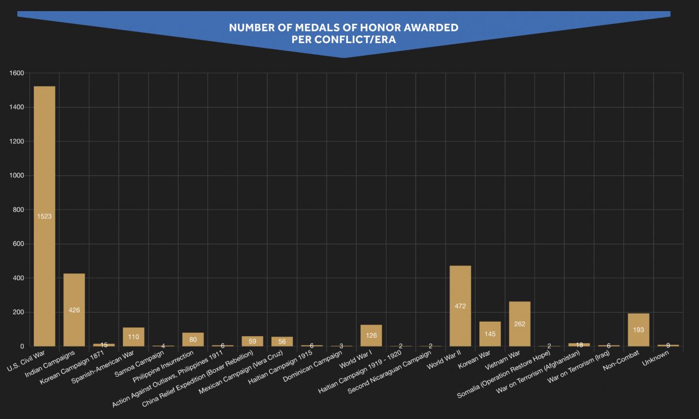 Statistics of Medal of Honor winners by war