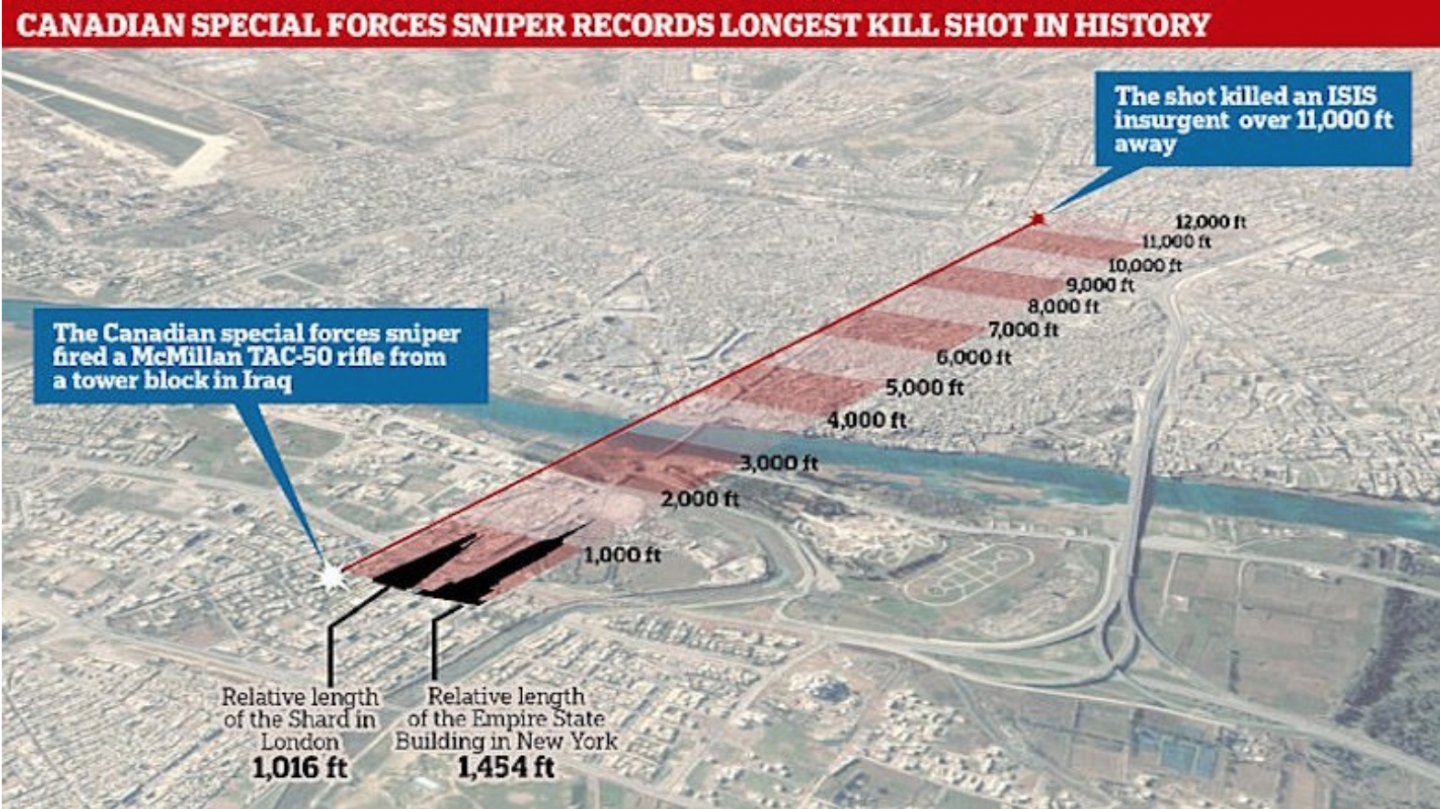 Graphic depiction of the longest sniper shot in history