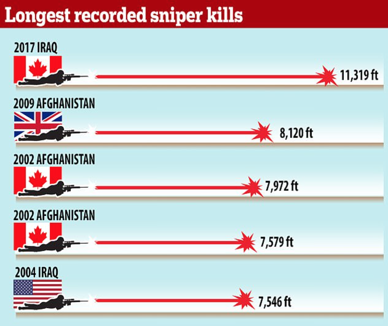 Chart of the five longest sniper shots in modern history